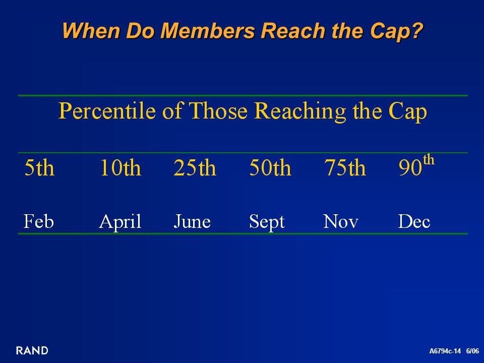 A6794c-14 6/06 When Do Members Reach the Cap