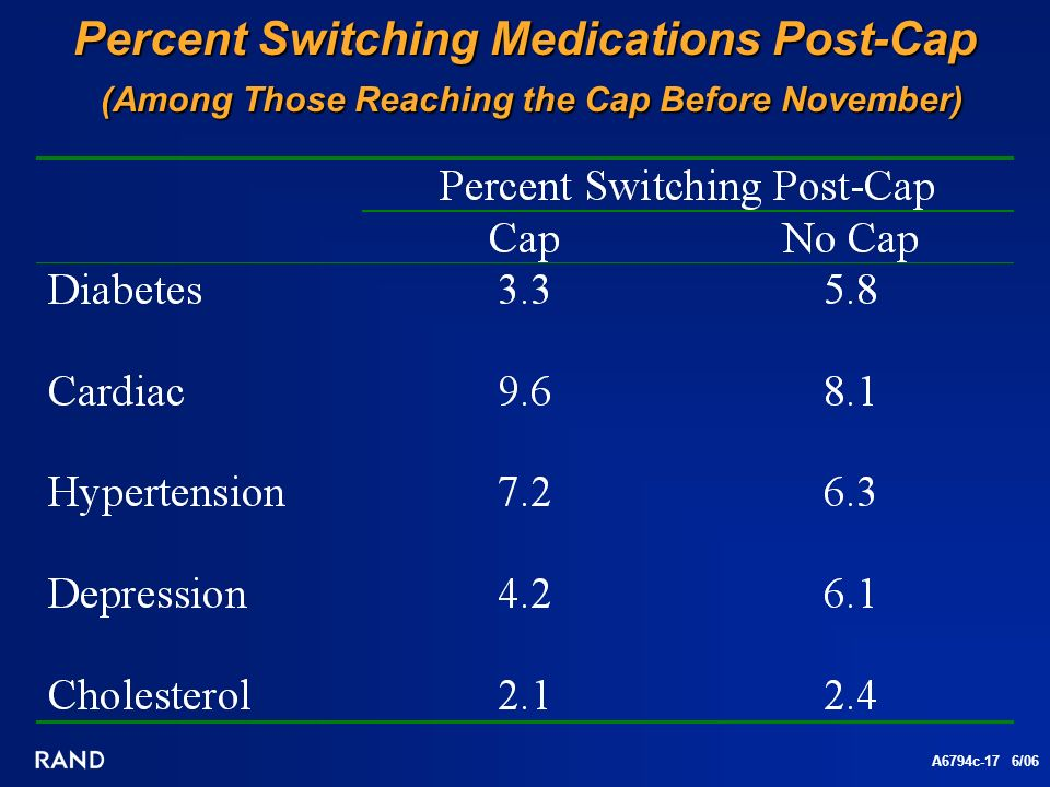 A6794c-17 6/06 Percent Switching Medications Post-Cap (Among Those Reaching the Cap Before November)