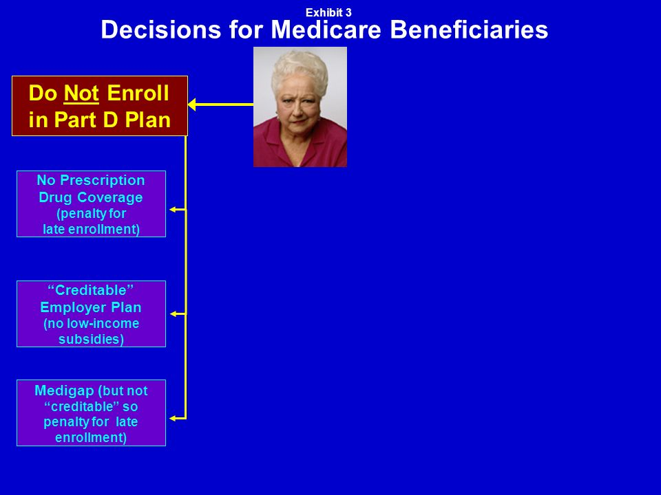 Decisions for Medicare Beneficiaries Medigap ( but not creditable so penalty for late enrollment) Creditable Employer Plan (no low-income subsidies) No Prescription Drug Coverage (penalty for late enrollment) Do Not Enroll in Part D Plan Exhibit 3