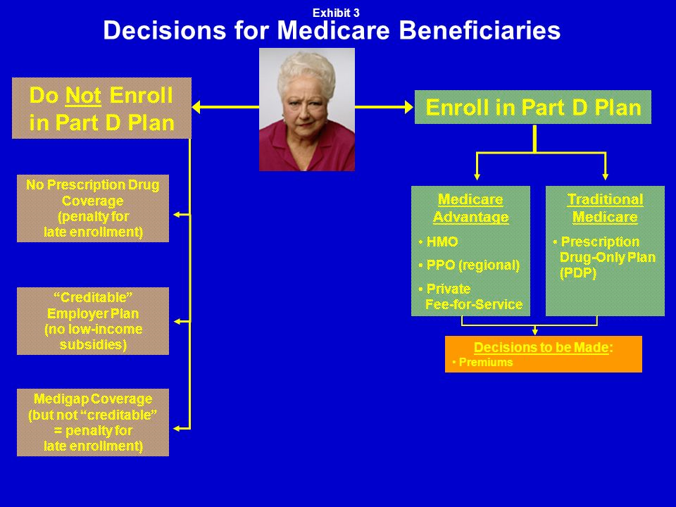 Decisions for Medicare Beneficiaries Medigap Coverage (but not creditable = penalty for late enrollment) Creditable Employer Plan (no low-income subsidies) No Prescription Drug Coverage (penalty for late enrollment) Do Not Enroll in Part D Plan Enroll in Part D Plan Traditional Medicare Prescription Drug-Only Plan (PDP) Medicare Advantage HMO PPO (regional) Private Fee-for-Service Exhibit 3 Decisions to be Made: Premiums