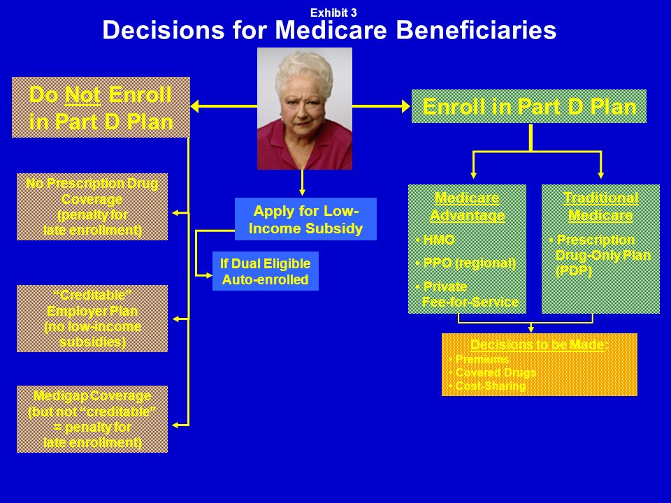 Decisions for Medicare Beneficiaries Medigap Coverage (but not creditable = penalty for late enrollment) Creditable Employer Plan (no low-income subsidies) No Prescription Drug Coverage (penalty for late enrollment) Do Not Enroll in Part D Plan Enroll in Part D Plan Traditional Medicare Prescription Drug-Only Plan (PDP) Medicare Advantage HMO PPO (regional) Private Fee-for-Service If Dual Eligible Auto-enrolled Apply for Low- Income Subsidy Exhibit 3 Decisions to be Made: Premiums Covered Drugs Cost-Sharing