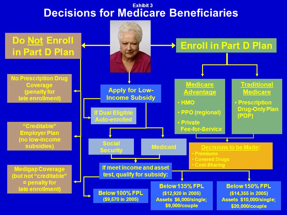 Decisions for Medicare Beneficiaries Medigap Coverage (but not creditable = penalty for late enrollment) Creditable Employer Plan (no low-income subsidies) No Prescription Drug Coverage (penalty for late enrollment) Do Not Enroll in Part D Plan Enroll in Part D Plan Traditional Medicare Prescription Drug-Only Plan (PDP) Medicare Advantage HMO PPO (regional) Private Fee-for-Service Medicaid Social Security If Dual Eligible Auto-enrolled Apply for Low- Income Subsidy Below 100% FPL ($9,570 in 2005) Below 135% FPL ($12,920 in 2005) Assets $6,000/single; $9,000/couple Below 150% FPL ($14,355 in 2005) Assets $10,000/single; $20,000/couple If meet income and asset test, qualify for subsidy: Exhibit 3 Decisions to be Made: Premiums Covered Drugs Cost-Sharing