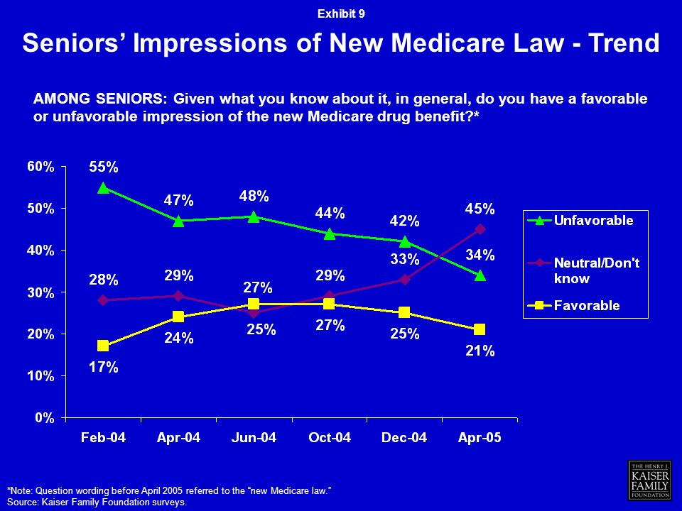Seniors Impressions of New Medicare Law - Trend AMONG SENIORS: Given what you know about it, in general, do you have a favorable or unfavorable impression of the new Medicare drug benefit * *Note: Question wording before April 2005 referred to the new Medicare law.