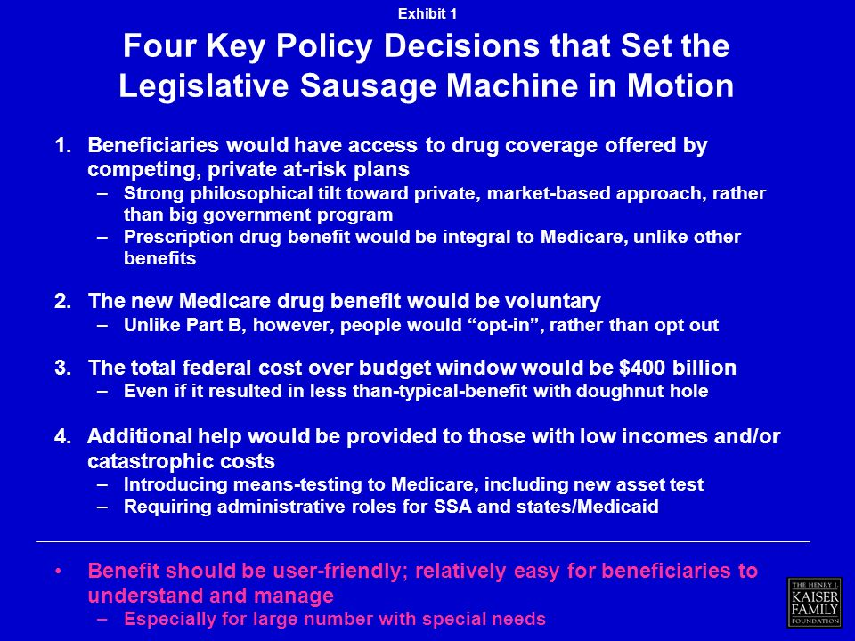 Four Key Policy Decisions that Set the Legislative Sausage Machine in Motion 1.Beneficiaries would have access to drug coverage offered by competing, private at-risk plans –Strong philosophical tilt toward private, market-based approach, rather than big government program –Prescription drug benefit would be integral to Medicare, unlike other benefits 2.The new Medicare drug benefit would be voluntary –Unlike Part B, however, people would opt-in, rather than opt out 3.The total federal cost over budget window would be $400 billion –Even if it resulted in less than-typical-benefit with doughnut hole 4.Additional help would be provided to those with low incomes and/or catastrophic costs –Introducing means-testing to Medicare, including new asset test –Requiring administrative roles for SSA and states/Medicaid Benefit should be user-friendly; relatively easy for beneficiaries to understand and manage –Especially for large number with special needs Exhibit 1