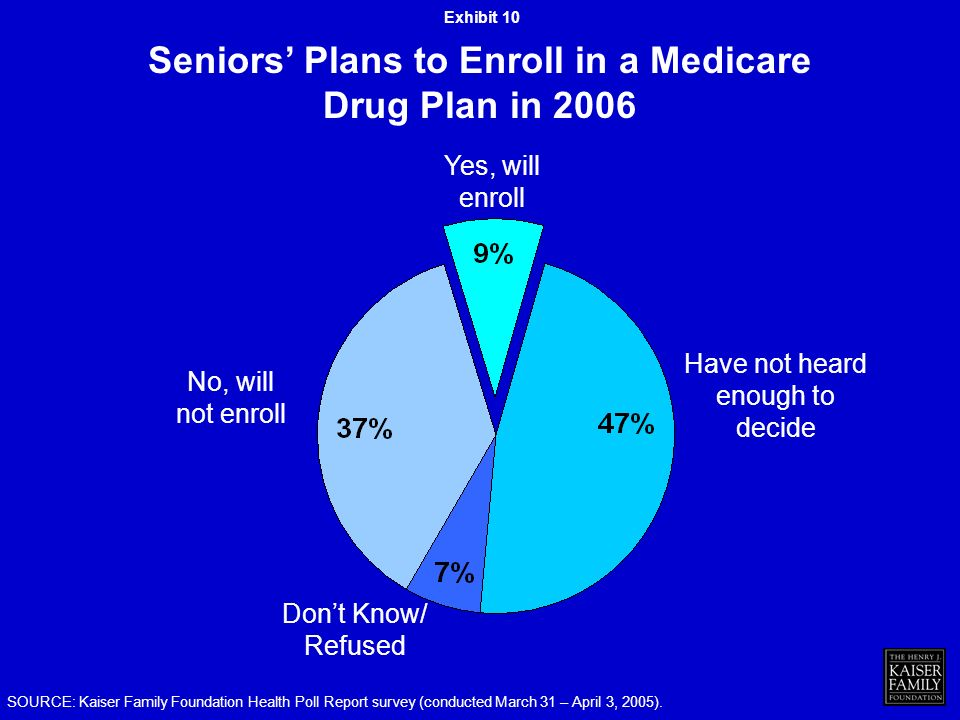 Yes, will enroll Have not heard enough to decide No, will not enroll Dont Know/ Refused Seniors Plans to Enroll in a Medicare Drug Plan in 2006 SOURCE: Kaiser Family Foundation Health Poll Report survey (conducted March 31 – April 3, 2005).