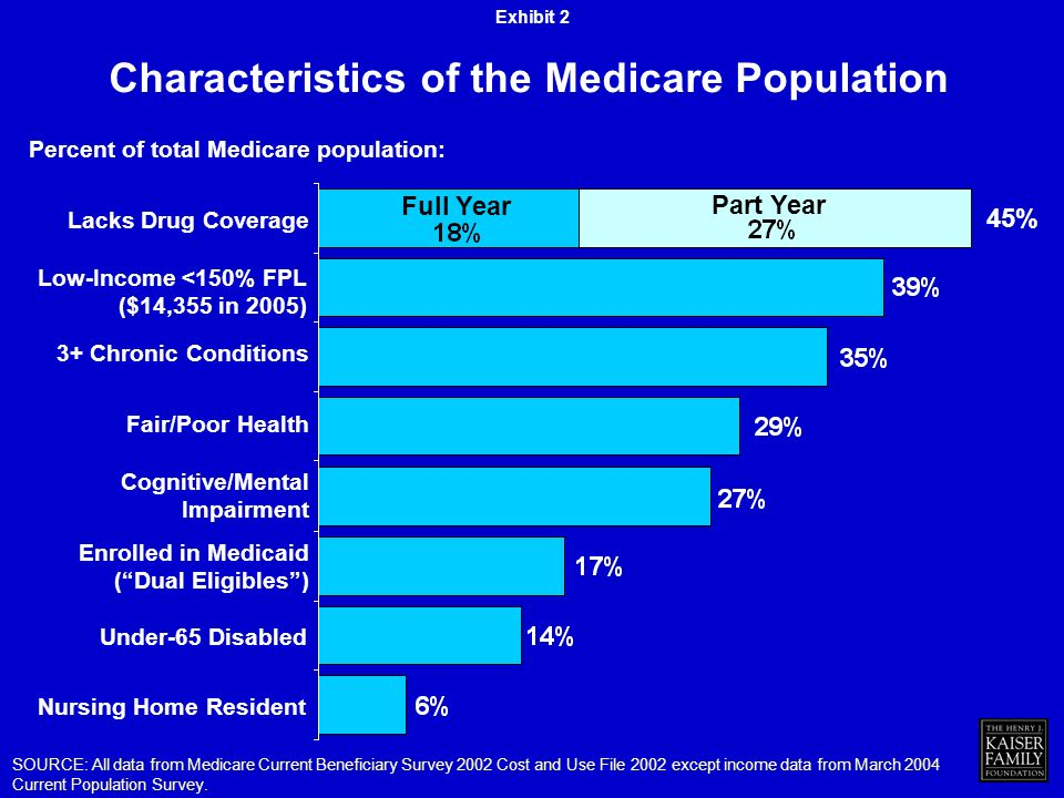 Percent of total Medicare population: SOURCE: All data from Medicare Current Beneficiary Survey 2002 Cost and Use File 2002 except income data from March 2004 Current Population Survey.