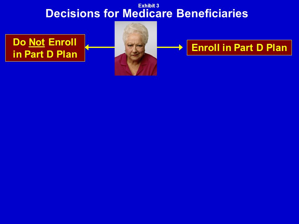 Decisions for Medicare Beneficiaries Enroll in Part D Plan Do Not Enroll in Part D Plan Exhibit 3
