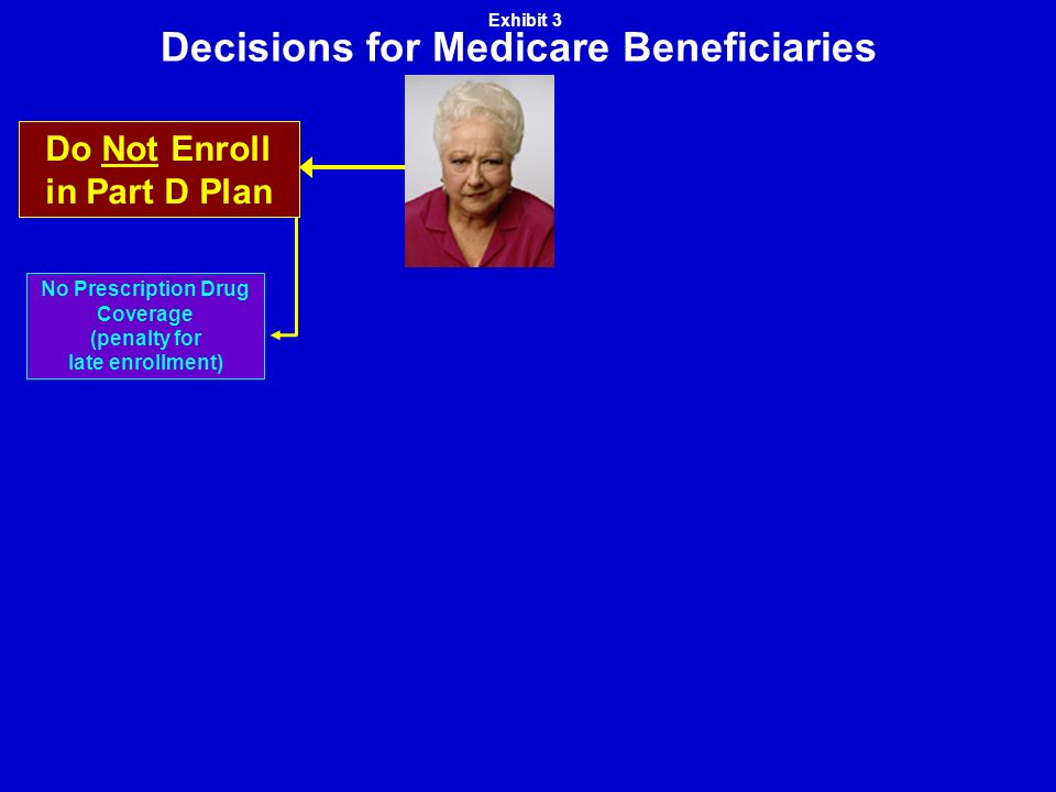 Decisions for Medicare Beneficiaries No Prescription Drug Coverage (penalty for late enrollment) Do Not Enroll in Part D Plan Exhibit 3