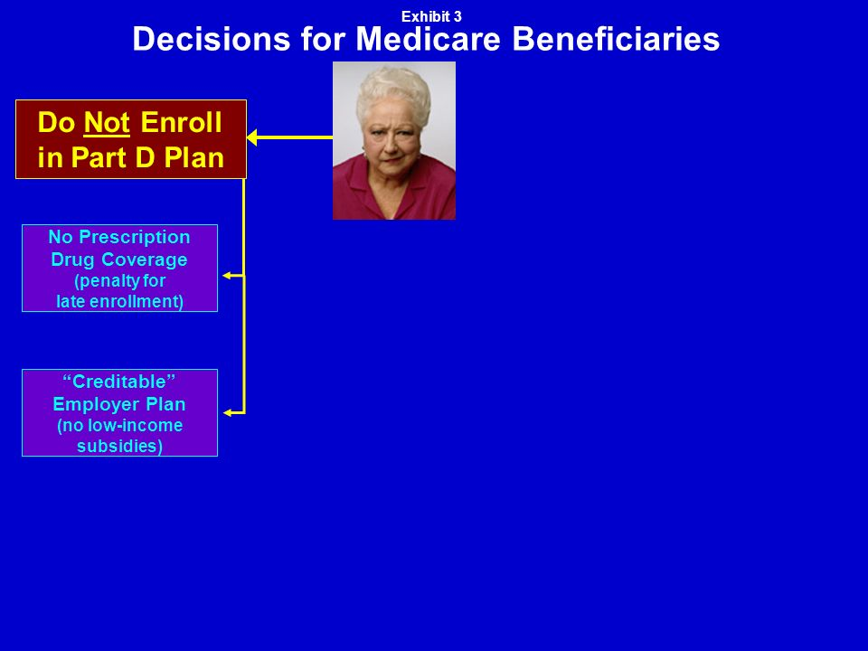 Decisions for Medicare Beneficiaries Creditable Employer Plan (no low-income subsidies) No Prescription Drug Coverage (penalty for late enrollment) Do Not Enroll in Part D Plan Exhibit 3