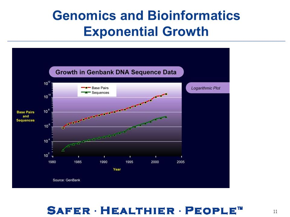 11 Genomics and Bioinformatics Exponential Growth