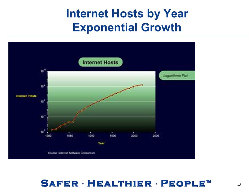 13 Internet Hosts by Year Exponential Growth