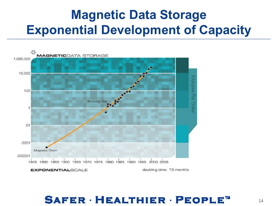 14 Magnetic Data Storage Exponential Development of Capacity