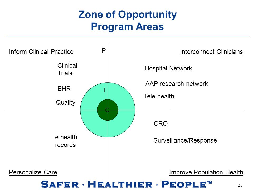 21 Zone of Opportunity Program Areas C I Quality Surveillance/Response CRO e health records Inform Clinical PracticeInterconnect Clinicians Personalize Care Improve Population Health EHR Clinical Trials P Tele-health Hospital Network AAP research network