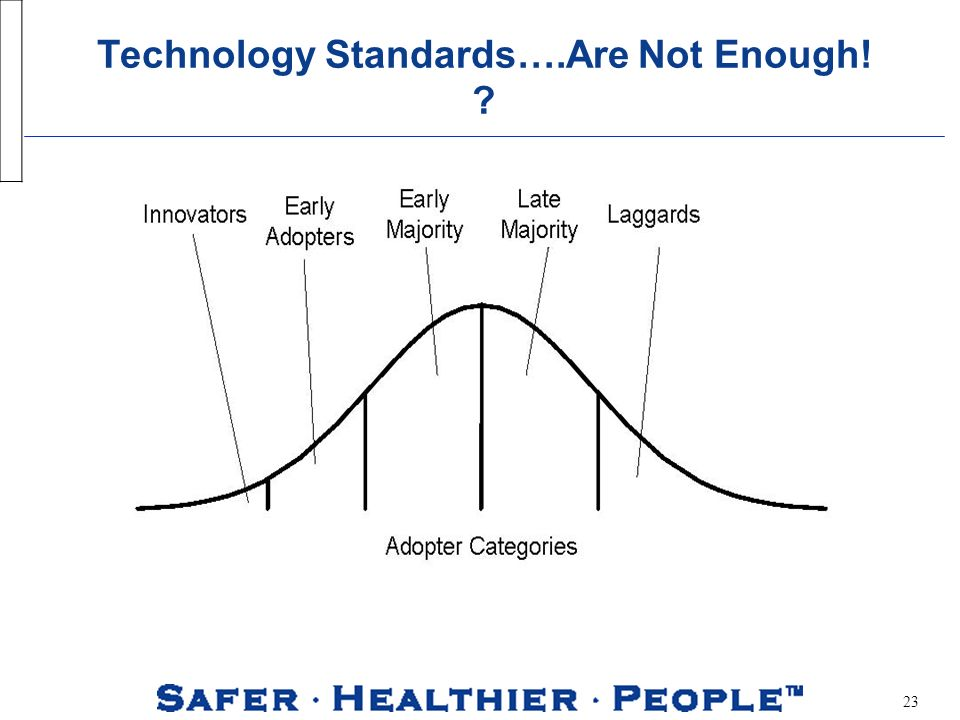 23 Technology Standards….Are Not Enough!