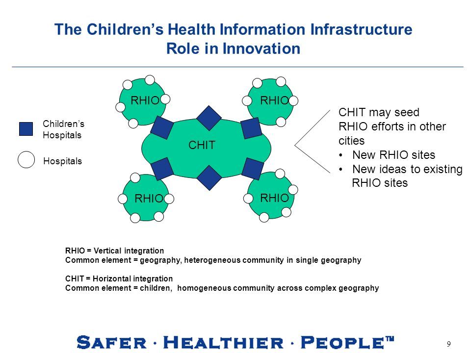 9 The Childrens Health Information Infrastructure Role in Innovation RHIO = Vertical integration Common element = geography, heterogeneous community in single geography CHIT = Horizontal integration Common element = children, homogeneous community across complex geography Childrens Hospitals Hospitals CHIT may seed RHIO efforts in other cities New RHIO sites New ideas to existing RHIO sites CHIT RHIO