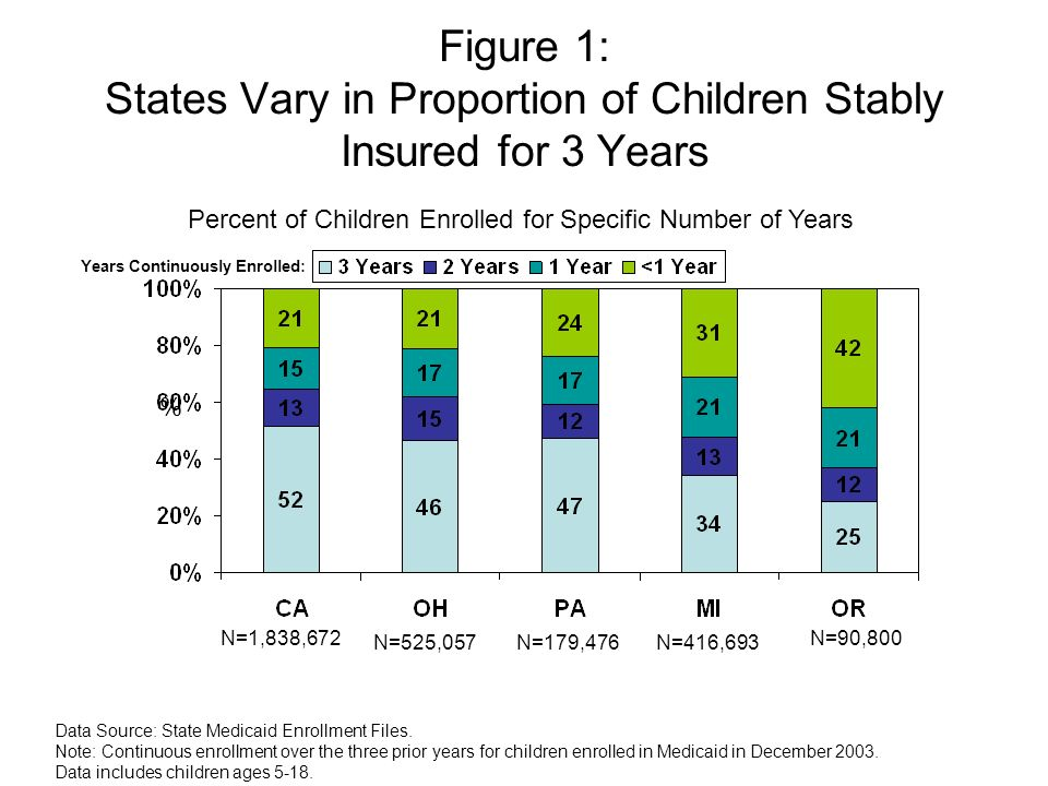 Figure 1: States Vary in Proportion of Children Stably Insured for 3 Years Years Continuously Enrolled: Data Source: State Medicaid Enrollment Files.