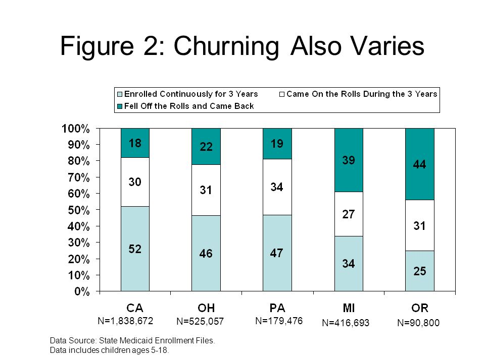 Figure 2: Churning Also Varies Data Source: State Medicaid Enrollment Files.
