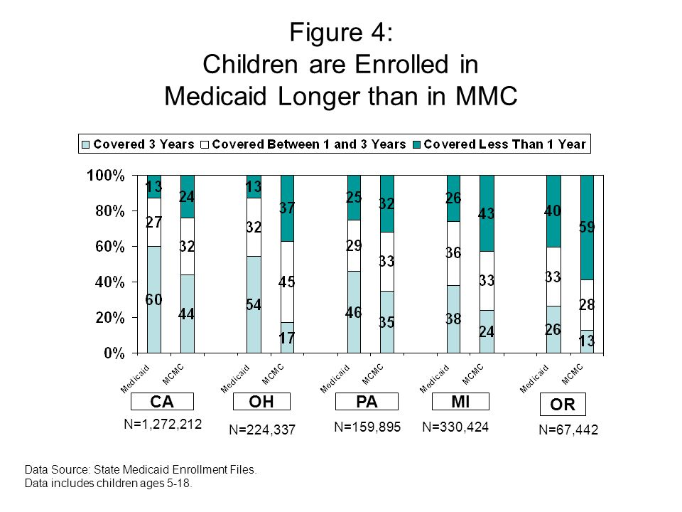 Figure 4: Children are Enrolled in Medicaid Longer than in MMC Data Source: State Medicaid Enrollment Files.