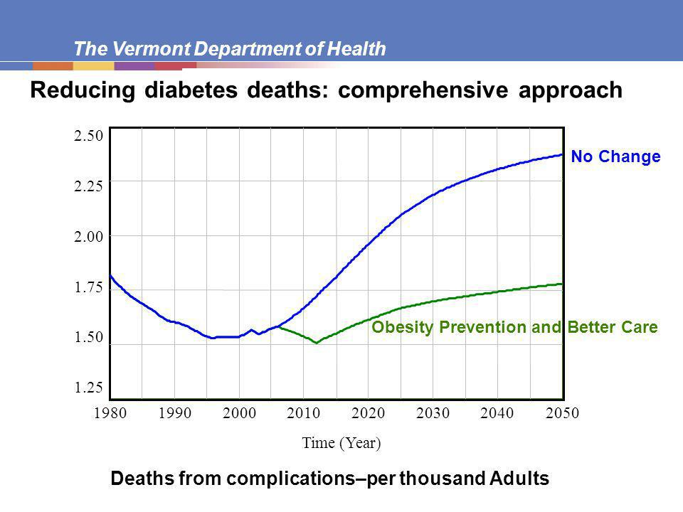 The Vermont Department of Health Deaths from complications–per thousand Adults No major changes – status quo Care and reduction in caloric intake Time (Year) Obesity Prevention and Better Care No Change Reducing diabetes deaths: comprehensive approach