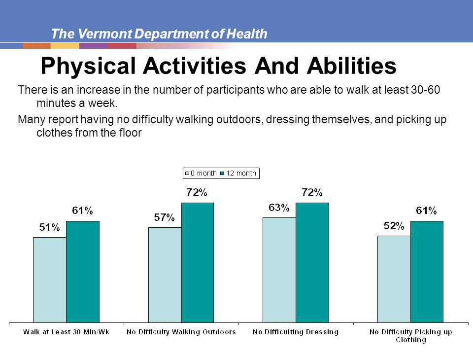 The Vermont Department of Health Physical Activities And Abilities There is an increase in the number of participants who are able to walk at least minutes a week.