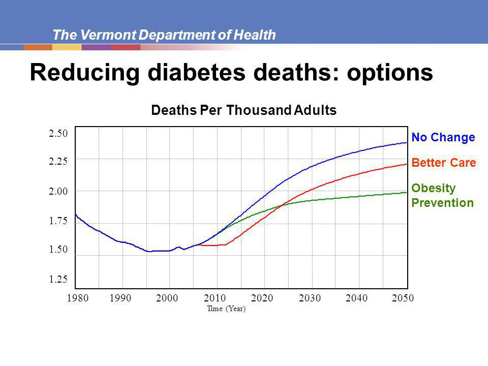 The Vermont Department of Health Deaths Per Thousand Adults Time (Year) No Change Obesity Prevention Better Care Reducing diabetes deaths: options
