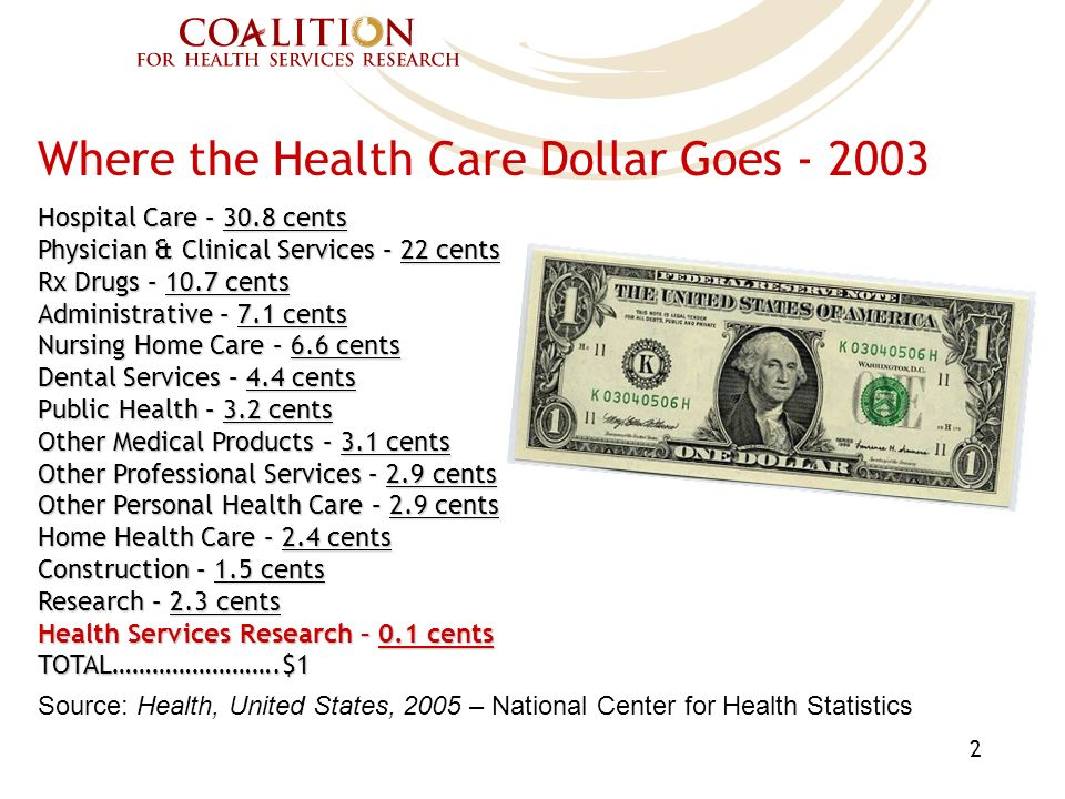 Where the Health Care Dollar Goes - 2003 Hospital Care – 30.8 cents Physician & Clinical Services – 22 cents Rx Drugs – 10.7 cents Administrative – 7.1 cents Nursing Home Care – 6.6 cents Dental Services – 4.4 cents Public Health – 3.2 cents Other Medical Products – 3.1 cents Other Professional Services – 2.9 cents Other Personal Health Care – 2.9 cents Home Health Care – 2.4 cents Construction – 1.5 cents Research – 2.3 cents Health Services Research – 0.1 cents TOTAL…………………….$1 Source: Health, United States, 2005 – National Center for Health Statistics 2