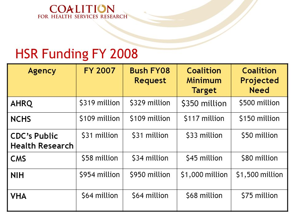 HSR Funding FY 2008 AgencyFY 2007Bush FY08 Request Coalition Minimum Target Coalition Projected Need AHRQ $319 million$329 million $350 million $500 million NCHS $109 million $117 million$150 million CDCs Public Health Research $31 million $33 million$50 million CMS $58 million$34 million$45 million$80 million NIH $954 million$950 million$1,000 million$1,500 million VHA $64 million $68 million$75 million