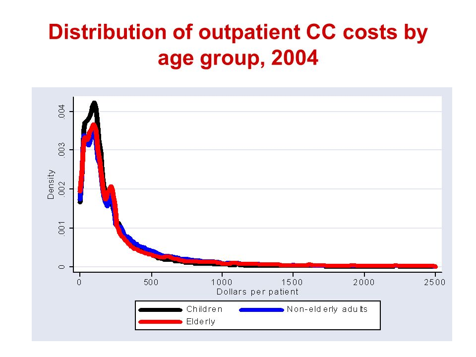 19 Distribution of outpatient CC costs by age group, 2004