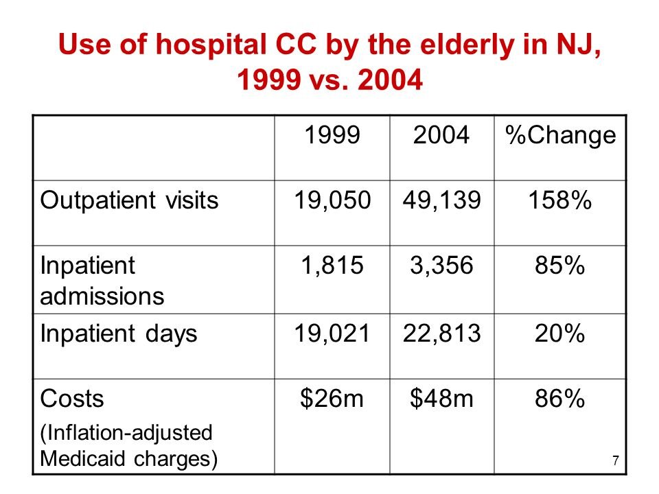 7 Use of hospital CC by the elderly in NJ, 1999 vs.