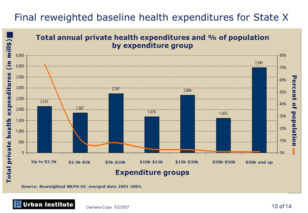 Clemans-Cope, 6/2/2007 10 of 14 Final reweighted baseline health expenditures for State X Total annual private health expenditures and % of population by expenditure group Total private health expenditures (in mill$) Percent of population Expenditure groups Up to $2.5k $2.5k-$5k $5k-$10k $10k-$15k $30k-$50k $50k and up $15k-$30k Source: Reweighted MEPS-HC merged data 2001-2003.