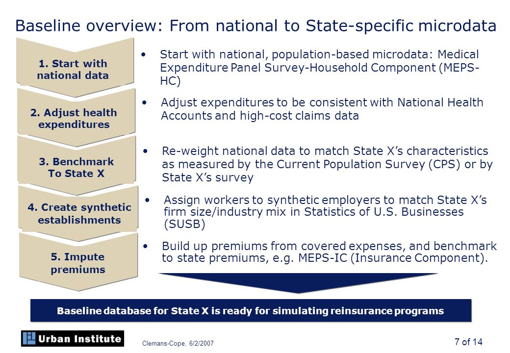 Clemans-Cope, 6/2/2007 7 of 14 Baseline overview: From national to State-specific microdata Start with national, population-based microdata: Medical Expenditure Panel Survey-Household Component (MEPS- HC) Adjust expenditures to be consistent with National Health Accounts and high-cost claims data Assign workers to synthetic employers to match State Xs firm size/industry mix in Statistics of U.S.
