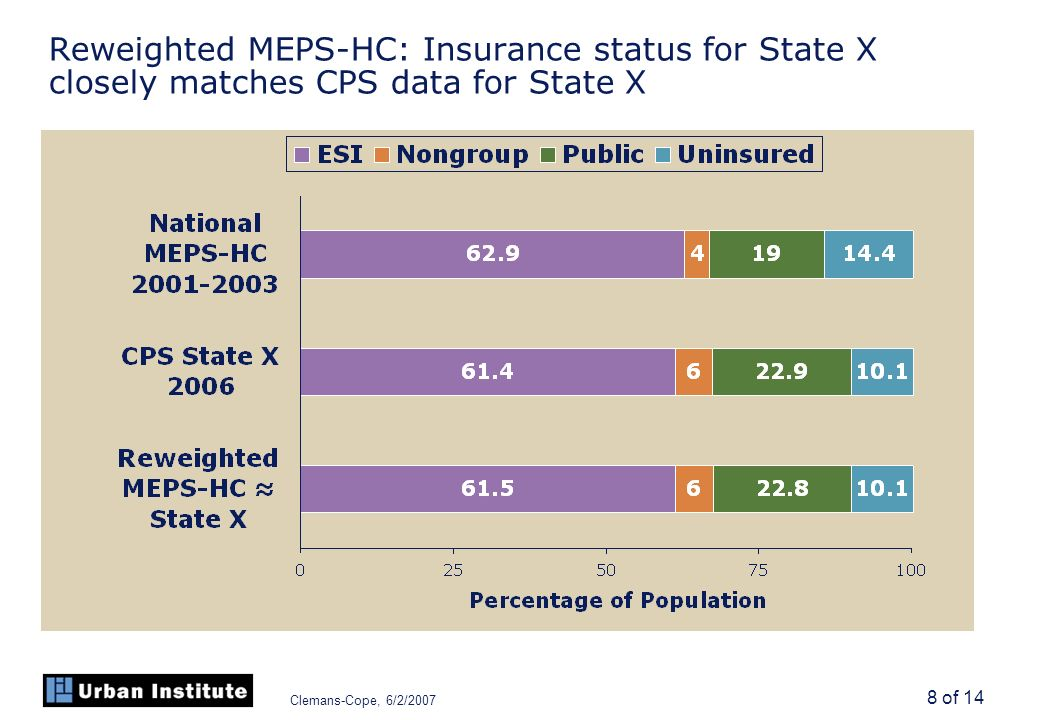 Clemans-Cope, 6/2/2007 8 of 14 Reweighted MEPS-HC: Insurance status for State X closely matches CPS data for State X