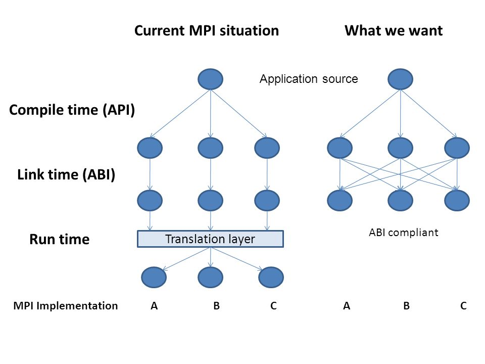 Current MPI situationWhat we want Compile time (API) Link time (ABI) MPI Implementation A B C A B C Translation layer ABI compliant Application source Run time