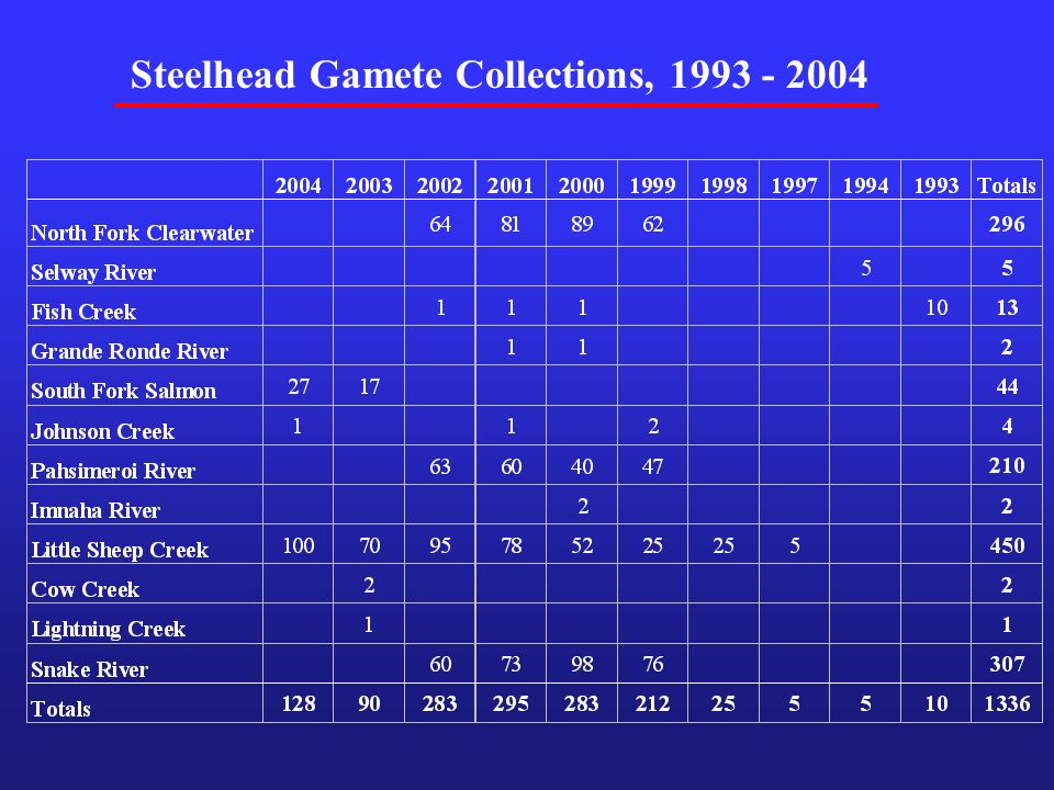 Steelhead Gamete Collections,