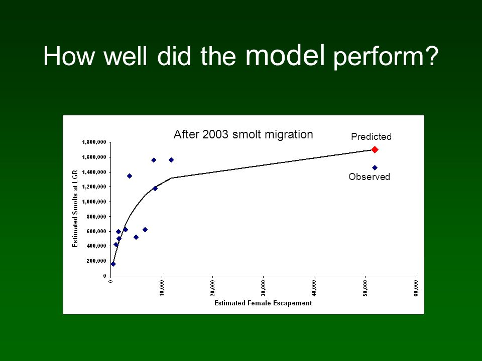 How well did the model perform Predicted Observed After 2003 smolt migration
