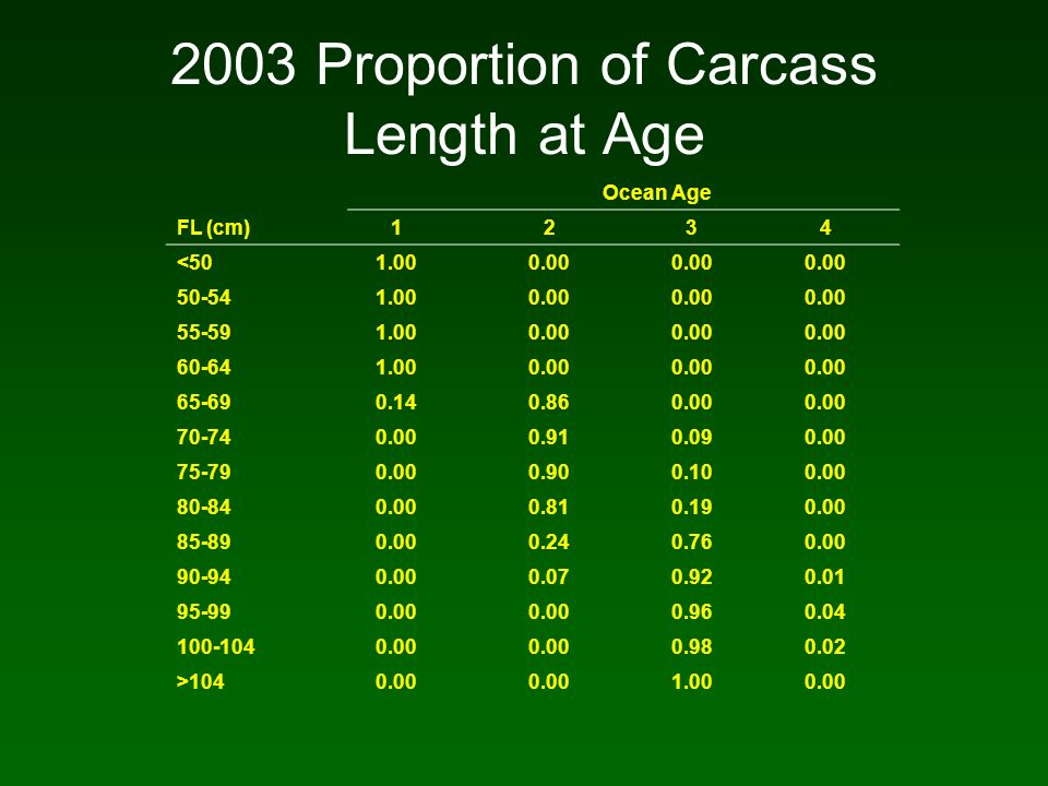 2003 Proportion of Carcass Length at Age Ocean Age FL (cm)1234 <501.000.00 50-541.000.00 55-591.000.00 60-641.000.00 65-690.140.860.00 70-740.000.910.090.00 75-790.000.900.100.00 80-840.000.810.190.00 85-890.000.240.760.00 90-940.000.070.920.01 95-990.00 0.960.04 100-1040.00 0.980.02 >1040.00 1.000.00