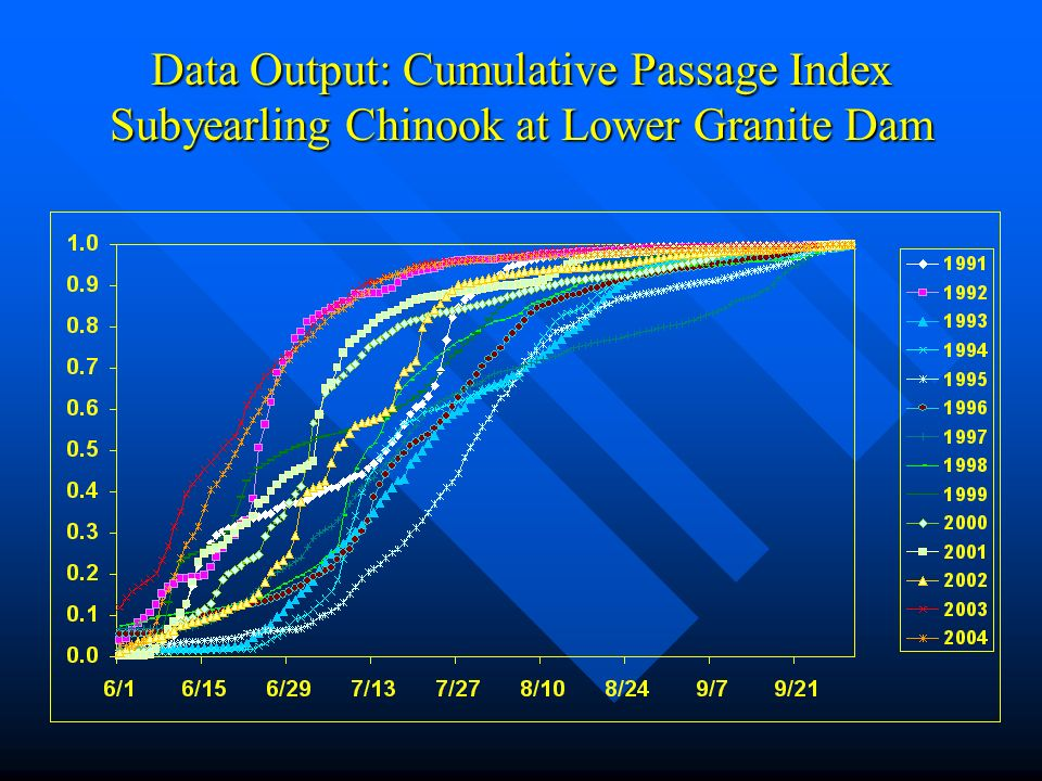 Data Output: Cumulative Passage Index Subyearling Chinook at Lower Granite Dam