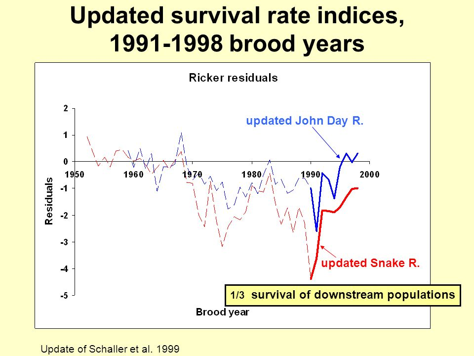 Updated survival rate indices, 1991-1998 brood years updated Snake R.