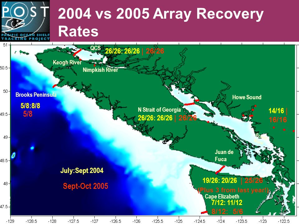 2004 vs 2005 Array Recovery Rates 26/26: 26/26 | 26/26 Keogh River Nimpkish River Brooks Peninsula N Strait of Georgia 26/26: 26/26 | 26/26 Howe Sound Fraser River Juan de Fuca Cape Elizabeth 5/8:8/8 19/26: 20/26 | 25/26 QCS 7/12: 11/12 8/12: 5/6 July:Sept 2004 5/8 Sept-Oct 2005 (Plus 3 from last year!) 14/16 | 16/16