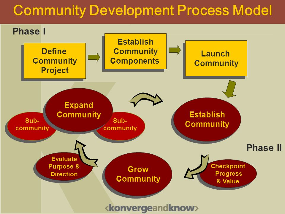 Phase I Phase II Evaluate Purpose & Direction Grow Community Grow Community Establish Community Establish Community Launch Community Launch Community Establish Community Components Establish Community Components Define Community Project Define Community Project Checkpoint Progress & Value Checkpoint Progress & Value Sub- community Expand Community Expand Community Community Development Process Model