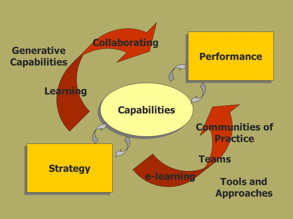Strategy Performance Capabilities Learning Collaborating Communities of Practice Generative Capabilities Tools and Approaches Teams e-learning