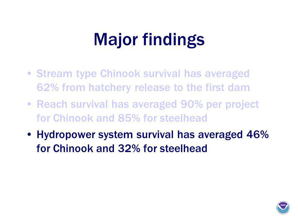 Major findings Stream type Chinook survival has averaged 62% from hatchery release to the first dam Reach survival has averaged 90% per project for Chinook and 85% for steelhead Hydropower system survival has averaged 46% for Chinook and 32% for steelhead