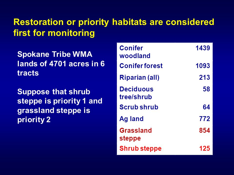 Restoration or priority habitats are considered first for monitoring Conifer woodland 1439 Conifer forest1093 Riparian (all)213 Deciduous tree/shrub 58 Scrub shrub64 Ag land772 Grassland steppe 854 Shrub steppe125 Spokane Tribe WMA lands of 4701 acres in 6 tracts Suppose that shrub steppe is priority 1 and grassland steppe is priority 2