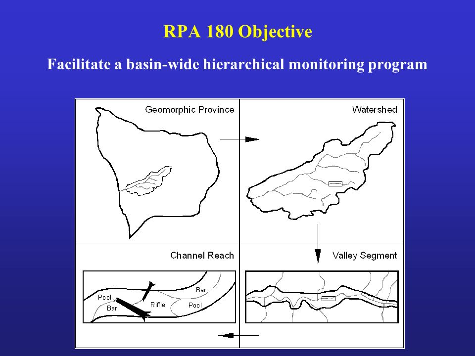 RPA 180 Objective Facilitate a basin-wide hierarchical monitoring program