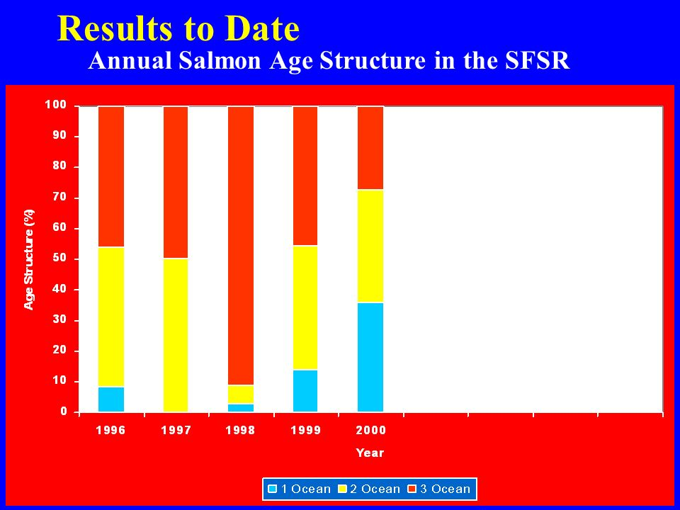 Annual Salmon Age Structure in the SFSR Results to Date