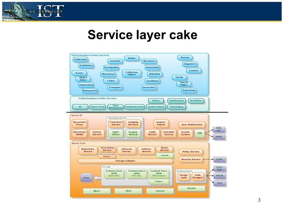 Service layer cake CollectionSpace3