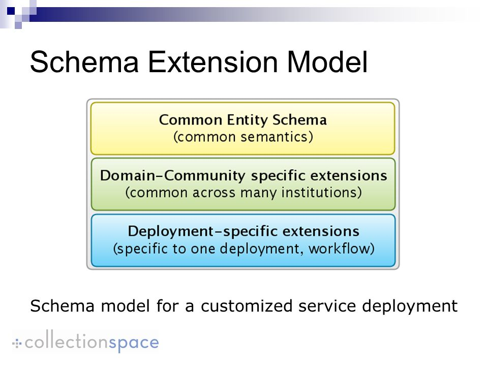 Schema Extension Model Schema model for a customized service deployment