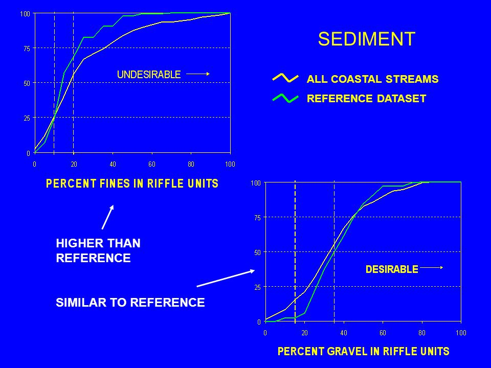 ALL COASTAL STREAMS REFERENCE DATASET SEDIMENT HIGHER THAN REFERENCE SIMILAR TO REFERENCE