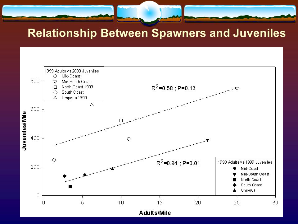 Relationship Between Spawners and Juveniles