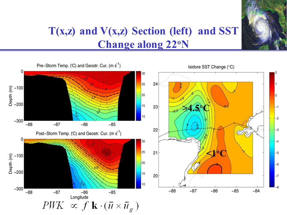 T(x,z) and V(x,z) Section (left) and SST Change along 22 o N <1 o C >4.5 o C